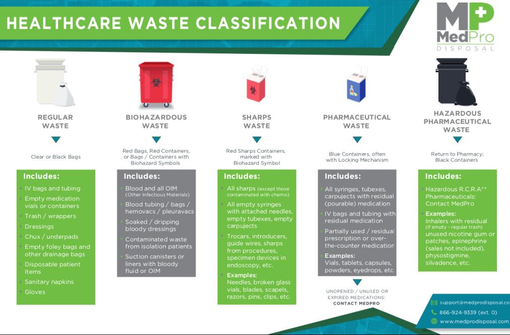 waste types